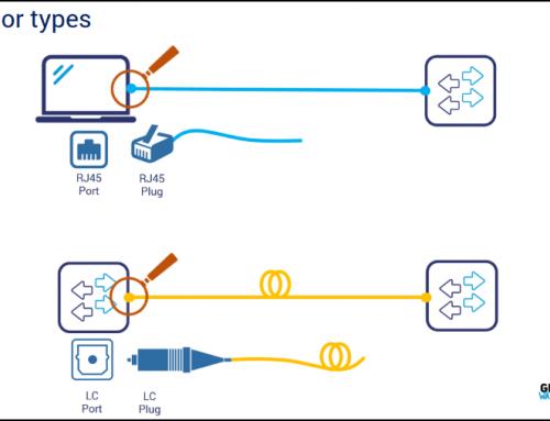 اتصالات شبکه و انواع رسانه ها